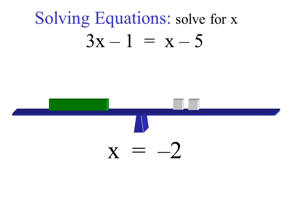 Solving Equations: solve for x 3x – 1 = x – 5 x = –2