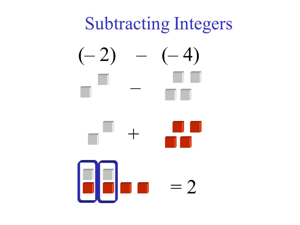 (– 4) – (+ 6) Subtracting Integers = – 10 – +