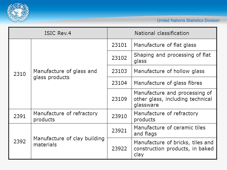ISIC Rev.4National classification 2310 Manufacture of glass and glass products 23101Manufacture of flat glass 23102 Shaping and processing of flat glass 23103Manufacture of hollow glass 23104Manufacture of glass fibres 23109 Manufacture and processing of other glass, including technical glassware 2391 Manufacture of refractory products 23910 Manufacture of refractory products 2392 Manufacture of clay building materials 23921 Manufacture of ceramic tiles and flags 23922 Manufacture of bricks, tiles and construction products, in baked clay