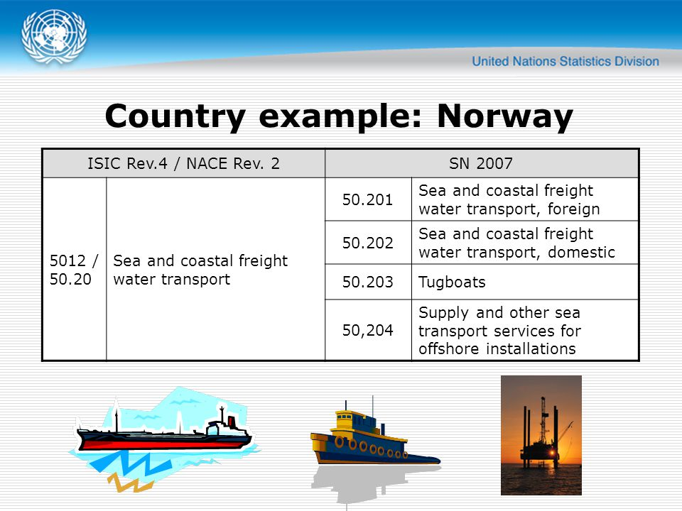 Country example: Norway ISIC Rev.4 / NACE Rev.
