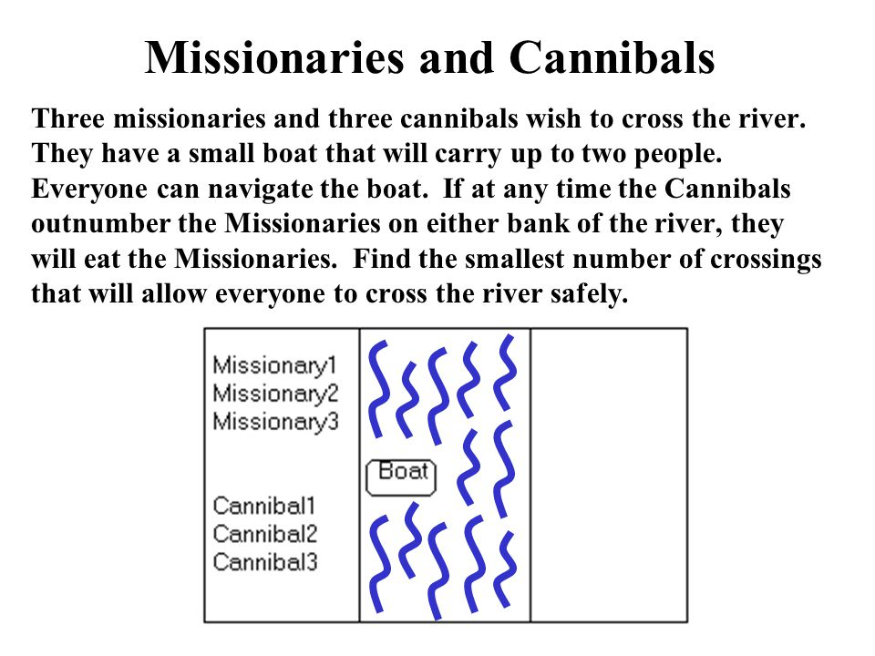Missionaries and Cannibals Three missionaries and three cannibals wish to cross the river.