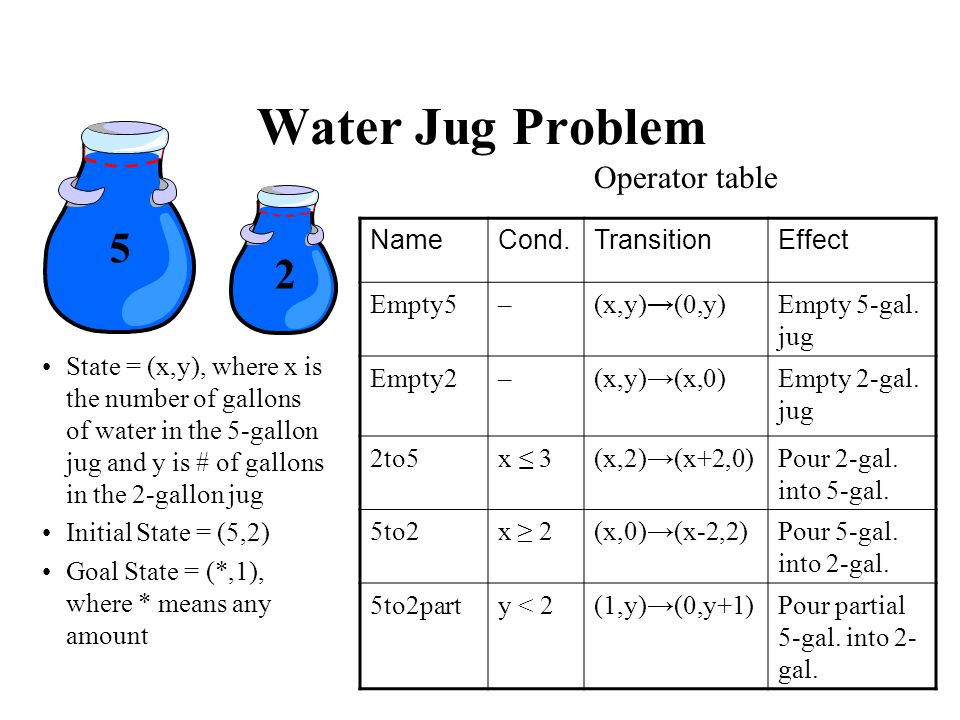 Water Jug Problem State = (x,y), where x is the number of gallons of water in the 5-gallon jug and y is # of gallons in the 2-gallon jug Initial State = (5,2) Goal State = (*,1), where * means any amount NameCond.TransitionEffect Empty5–(x,y)(0,y)Empty 5-gal.