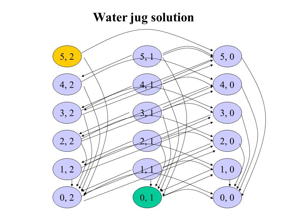 5, 2 3, 2 2, 2 1, 2 4, 2 0, 2 5, 1 3, 1 2, 1 1, 1 4, 1 0, 1 5, 0 3, 0 2, 0 1, 0 4, 0 0, 0 Water jug solution