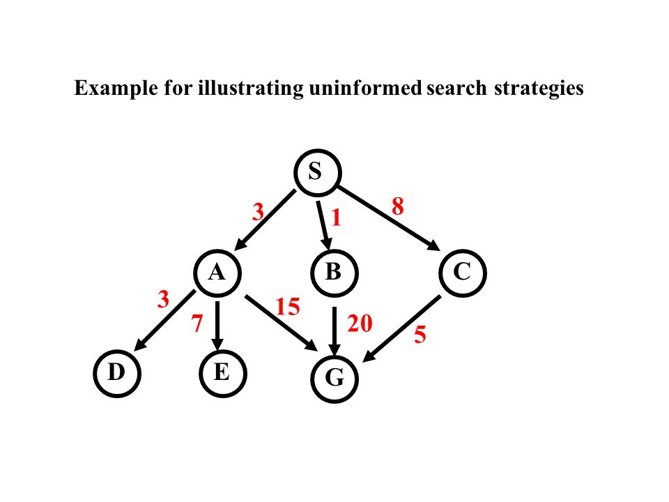 Example for illustrating uninformed search strategies S CBA D G E 3 1 8 15 20 5 3 7