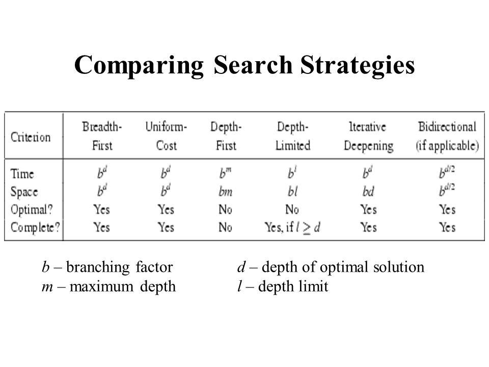 Comparing Search Strategies b – branching factord – depth of optimal solution m – maximum depth l – depth limit