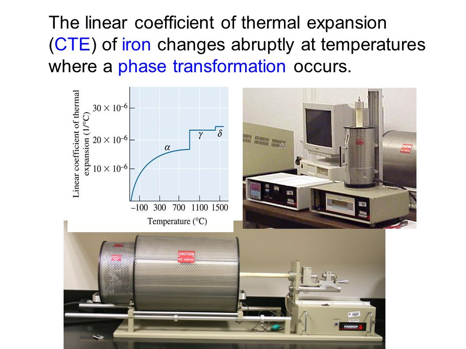 The linear coefficient of thermal expansion (CTE) of iron changes abruptly at temperatures where a phase transformation occurs.