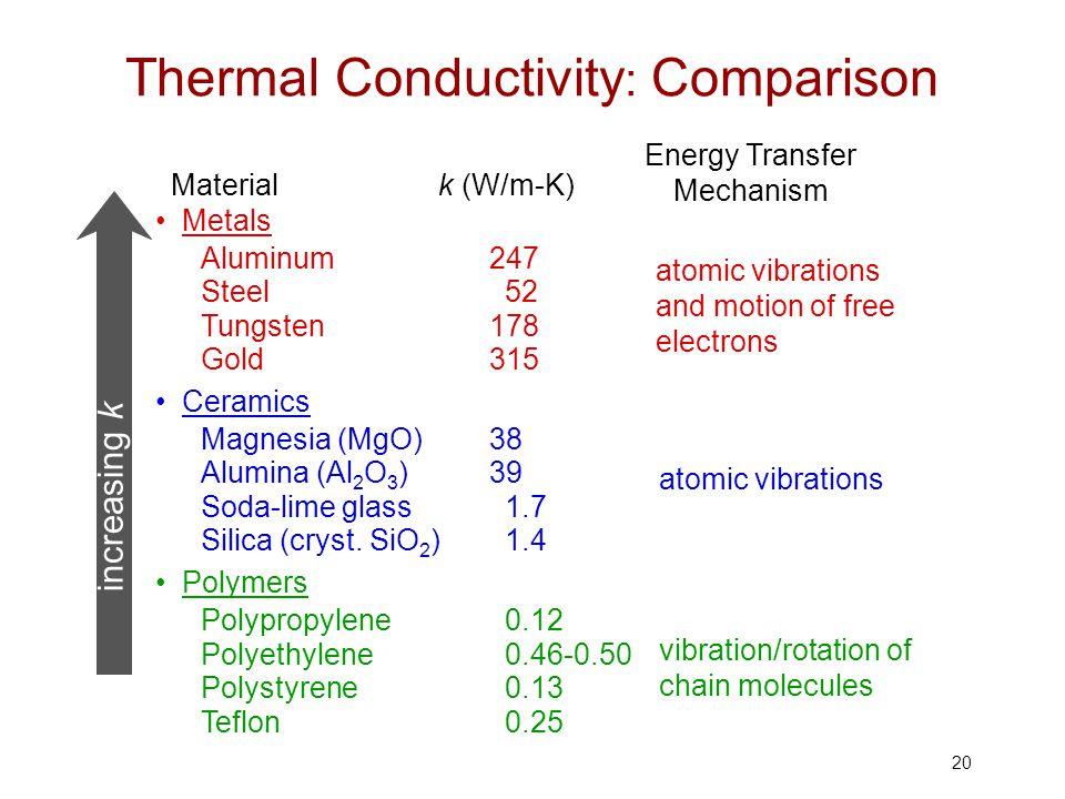 20 Thermal Conductivity : Comparison increasing k Polymers Polypropylene0.12 Polyethylene0.46-0.50 Polystyrene0.13 Teflon0.25 vibration/rotation of ch