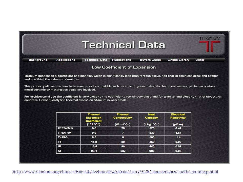http://www.titanium.org/chinese/English/Technical%20Data/Alloy%20Characteristics/coefficientofexp.html
