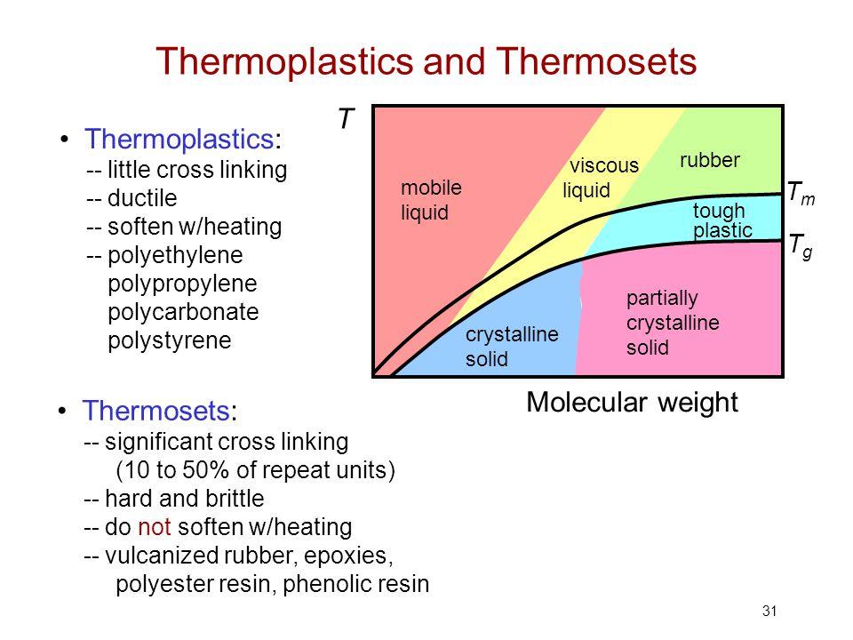 31 Thermoplastics: -- little cross linking -- ductile -- soften w/heating -- polyethylene polypropylene polycarbonate polystyrene Thermosets: -- signi