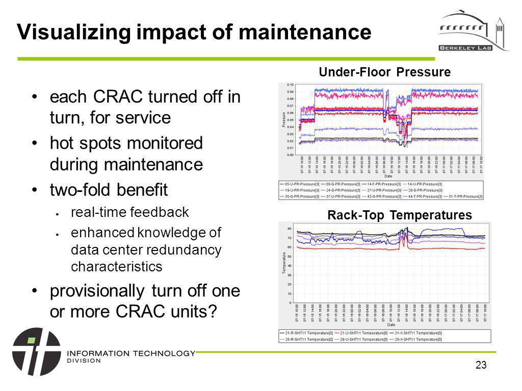 22 Visualizing impact of site modifications Graphing impact of major maintenance (redirection of overhead cold air supply underfloor) on air pressure in some areas, under-floor pressure increased by almost 50% impact varies according to distance from new air supply