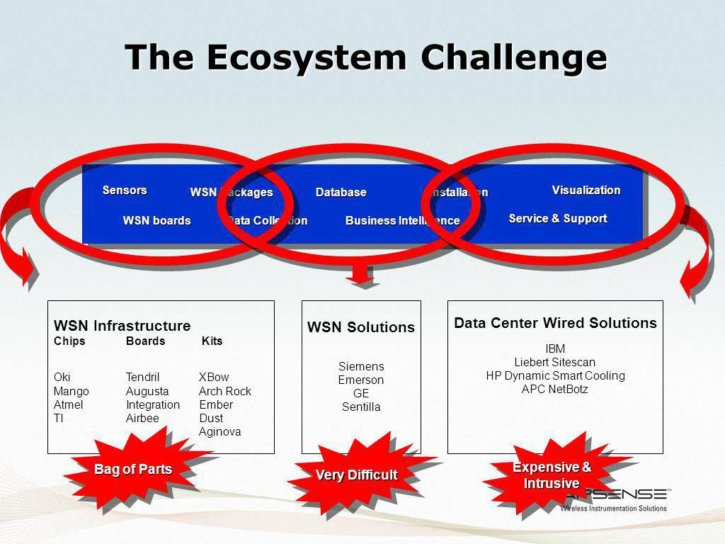 System Overview System Software Stack Applications 1 802.15.4 Network Stack 2 Data Integration .