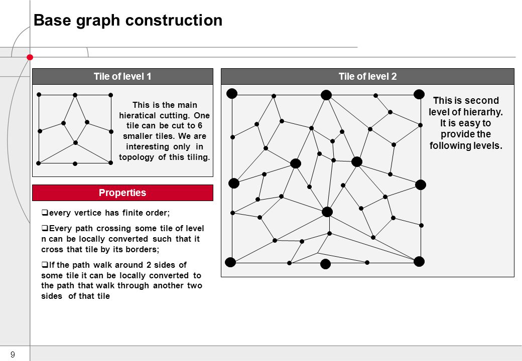 9 Base graph construction This is second level of hierarhy.