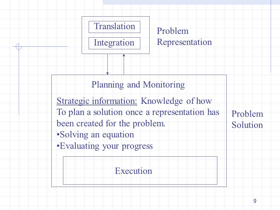 9 Translation Integration Problem Representation Problem Solution Planning and Monitoring Strategic information: Knowledge of how To plan a solution once a representation has been created for the problem.