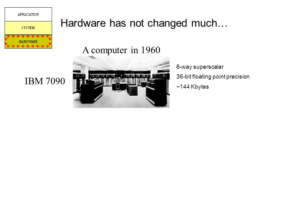 Hardware has not changed much… 6-way superscalar 36-bit floating point precision ~144 Kbytes A computer in 1960 IBM 7090