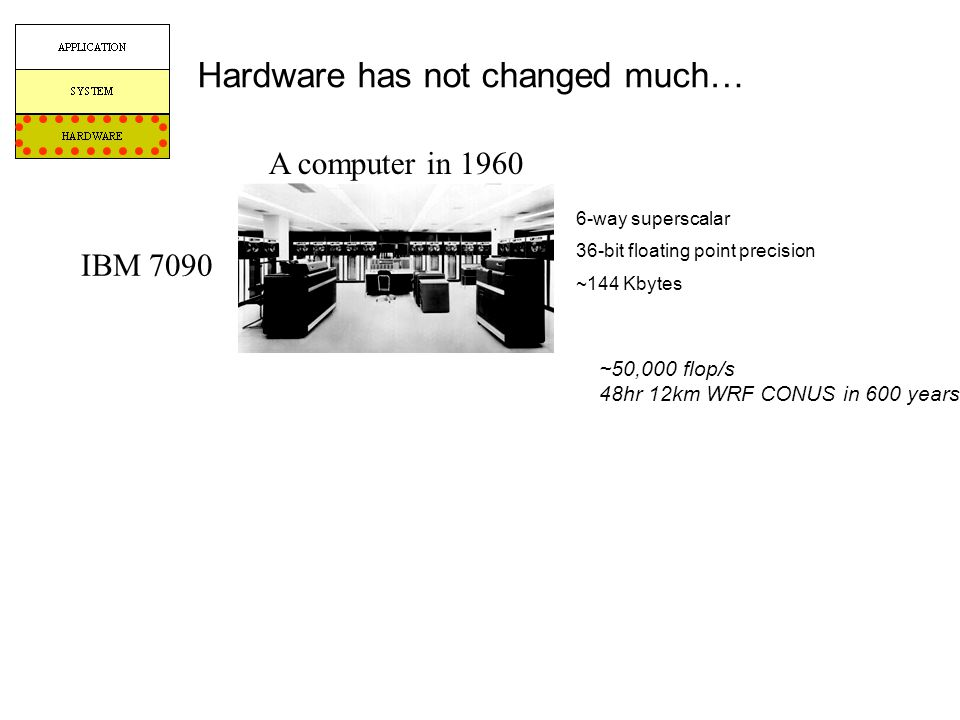 Hardware has not changed much… ~50,000 flop/s 48hr 12km WRF CONUS in 600 years 6-way superscalar 36-bit floating point precision ~144 Kbytes A compute