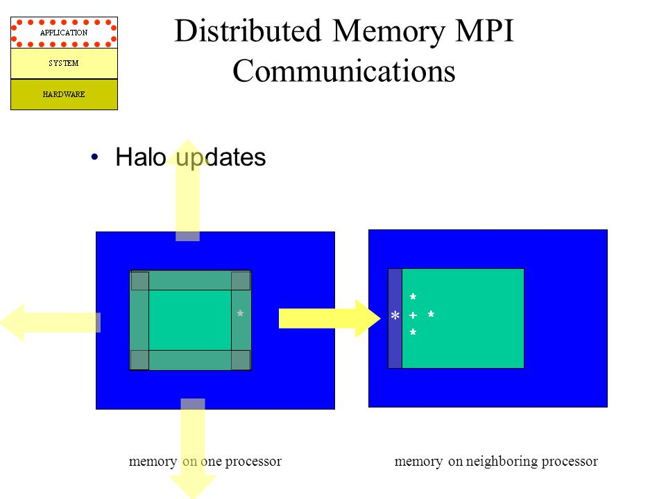 Halo updates Distributed Memory MPI Communications memory on one processormemory on neighboring processor * + * * * *