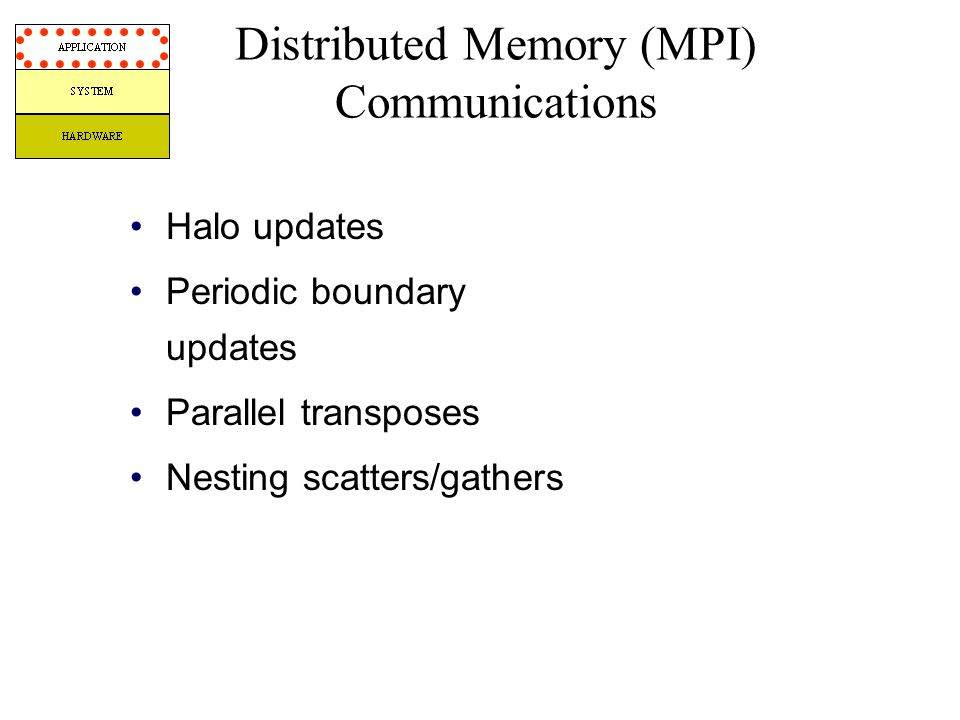 Halo updates Periodic boundary updates Parallel transposes Nesting scatters/gathers Distributed Memory (MPI) Communications