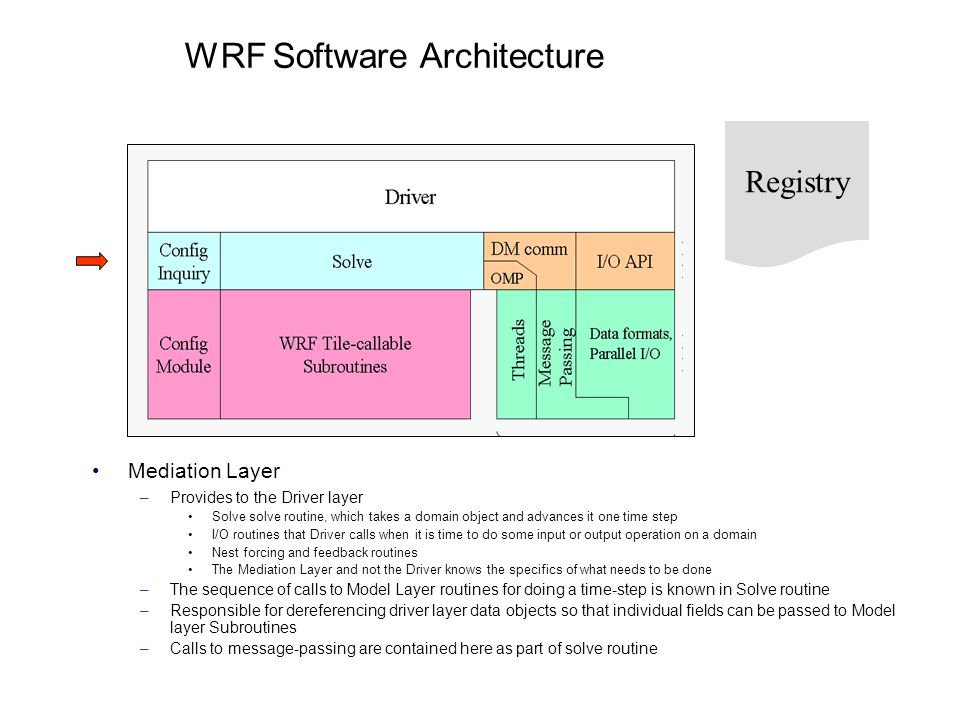 WRF Software Architecture Mediation Layer –Provides to the Driver layer Solve solve routine, which takes a domain object and advances it one time step