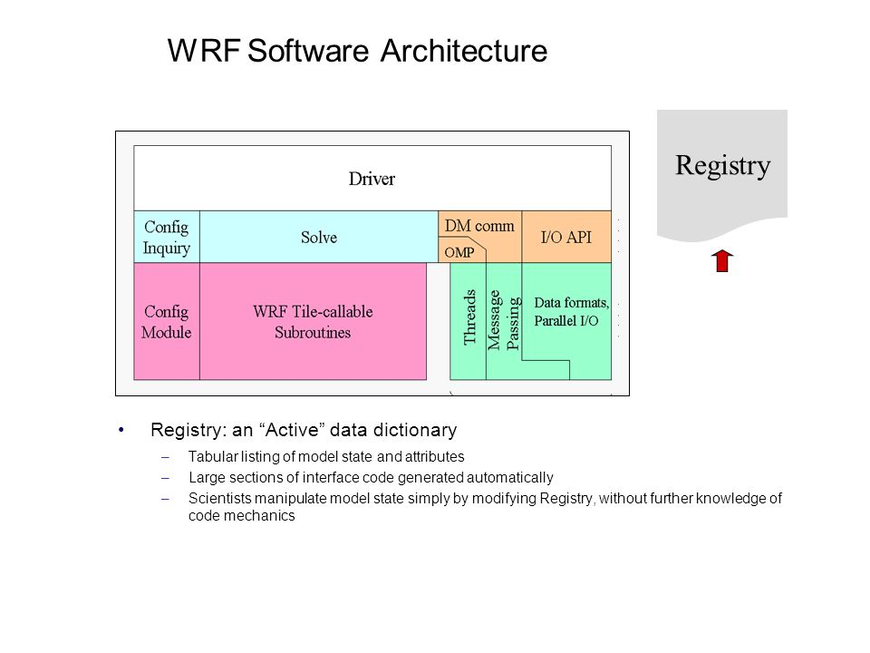 WRF Software Architecture Registry: an Active data dictionary –Tabular listing of model state and attributes –Large sections of interface code generat