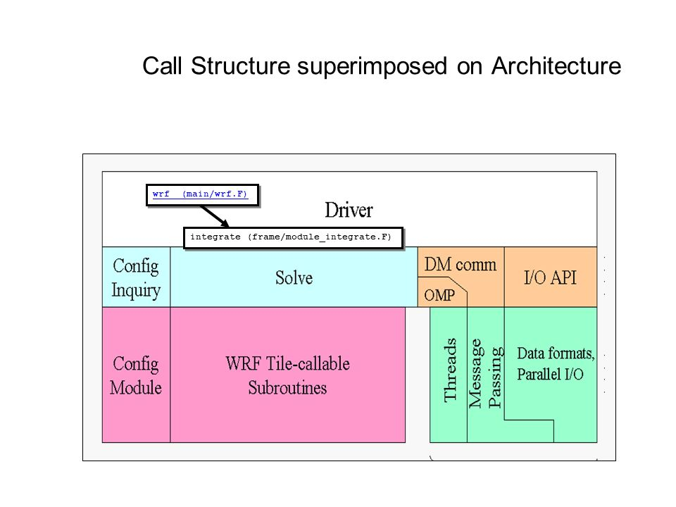 Call Structure superimposed on Architecture wrf (main/wrf.F) integrate (frame/module_integrate.F)