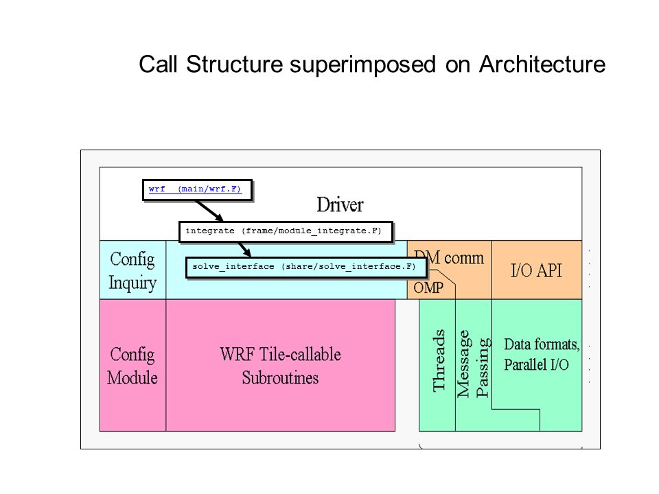 Call Structure superimposed on Architecture wrf (main/wrf.F) integrate (frame/module_integrate.F) solve_interface (share/solve_interface.F)