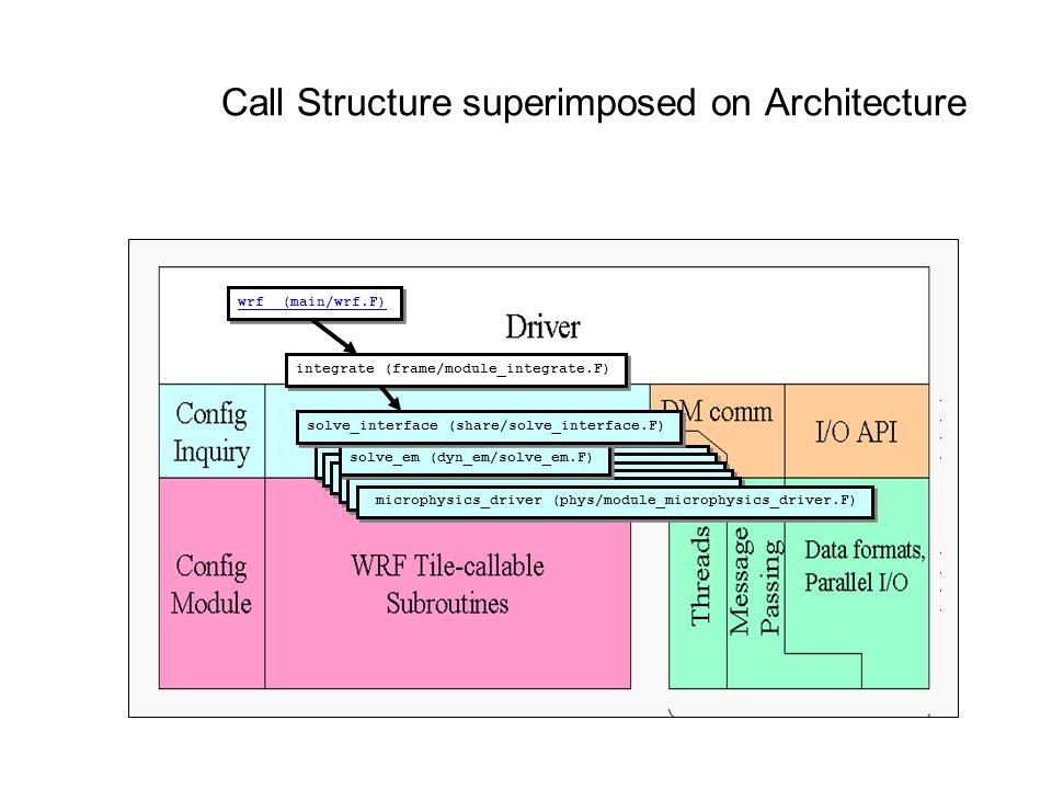 Call Structure superimposed on Architecture wrf (main/wrf.F) integrate (frame/module_integrate.F) advance_uv (dyn_em/module_small_step_em.F) microphys