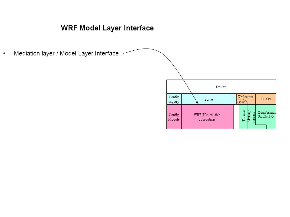 WRF Model Layer Interface Mediation layer / Model Layer Interface All state arrays passed through argument list as simple (not derived) data types Dom