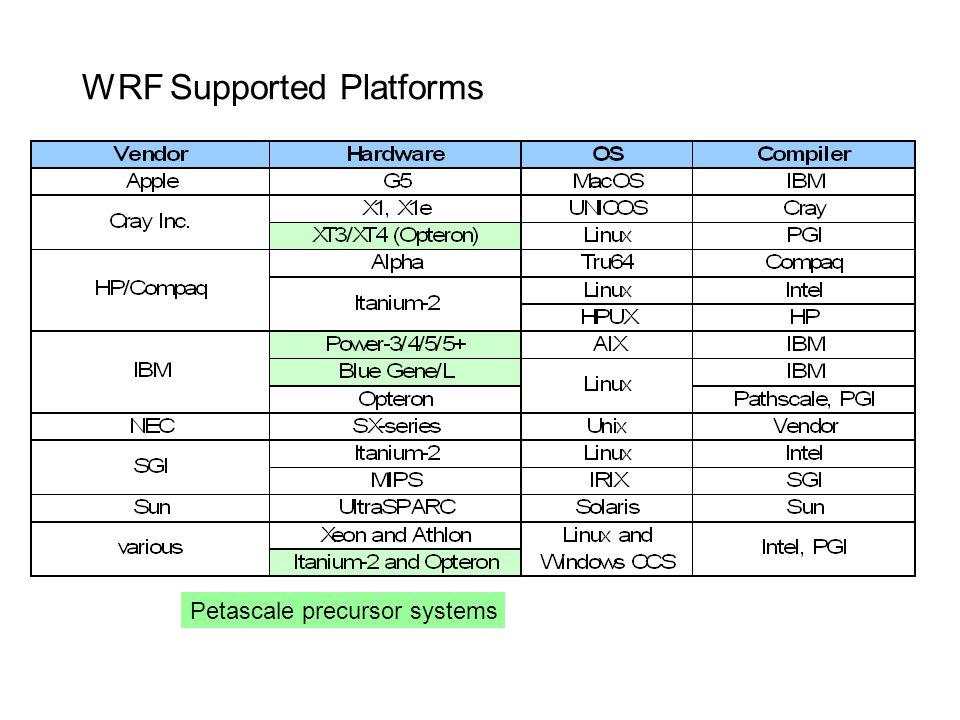 WRF Supported Platforms Petascale precursor systems