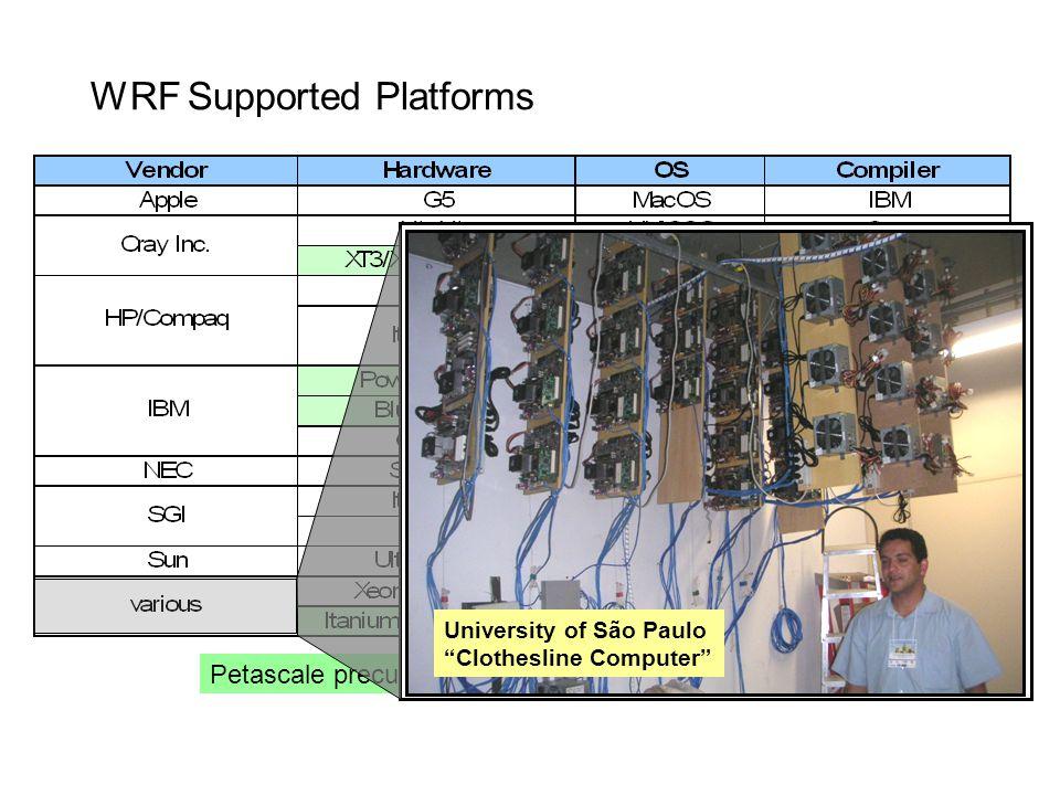 WRF Supported Platforms Petascale precursor systems University of São Paulo Clothesline Computer