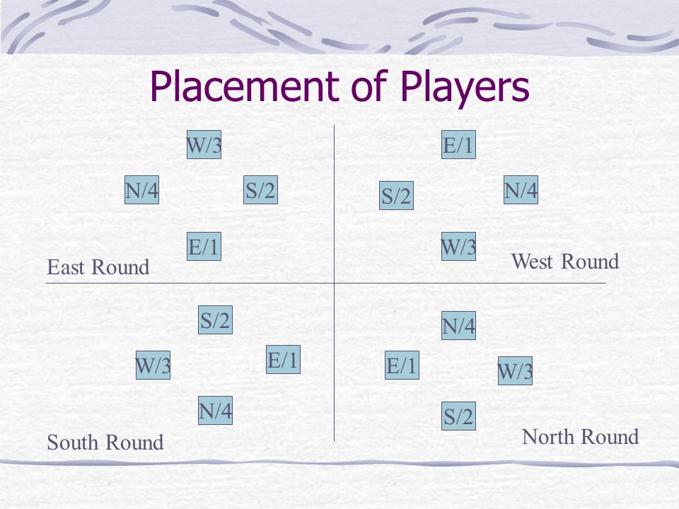 Each Hand… Each of four players is assigned a wind or direction The first player (the dealer) is always East To her right is South; to the right of So