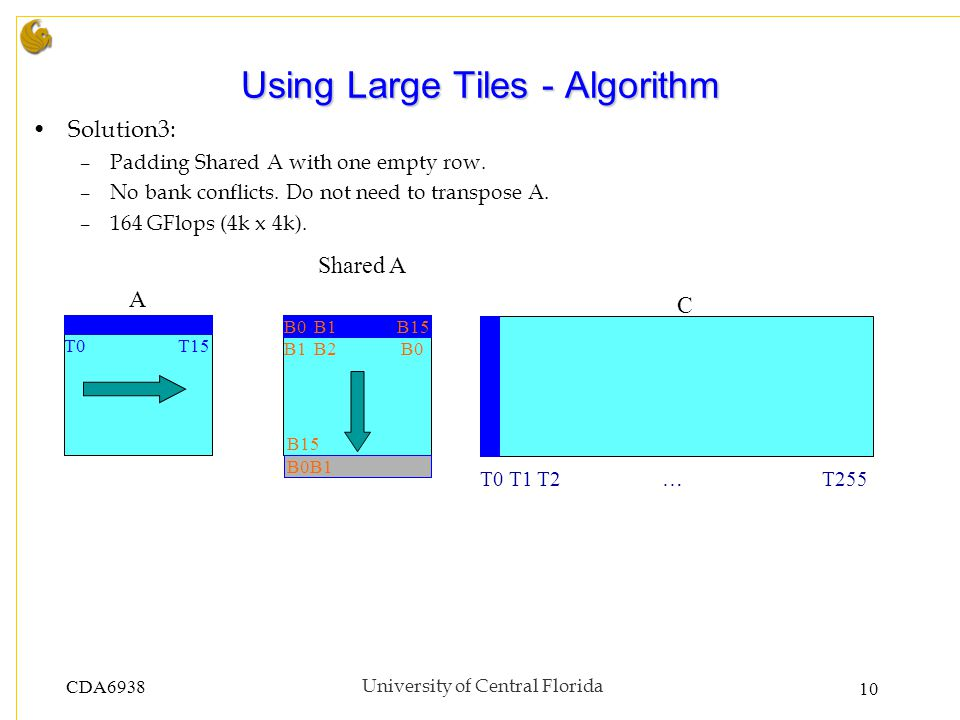 CDA6938University of Central Florida 10 Using Large Tiles - Algorithm Solution3: –Padding Shared A with one empty row.