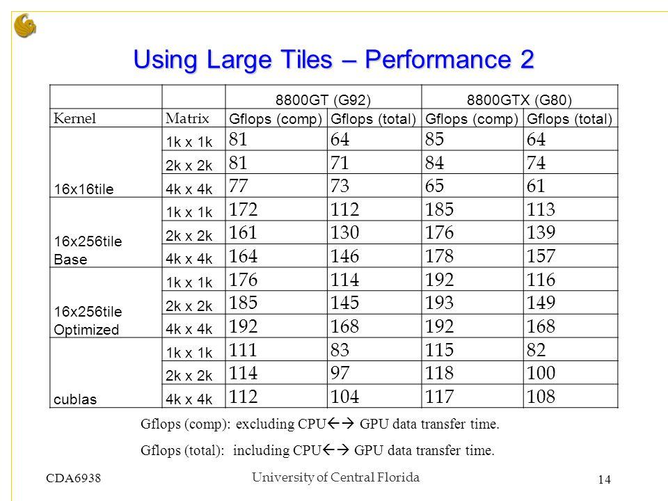 CDA6938University of Central Florida 14 Using Large Tiles – Performance 2 Gflops (comp): excluding CPU GPU data transfer time. Gflops (total): includi