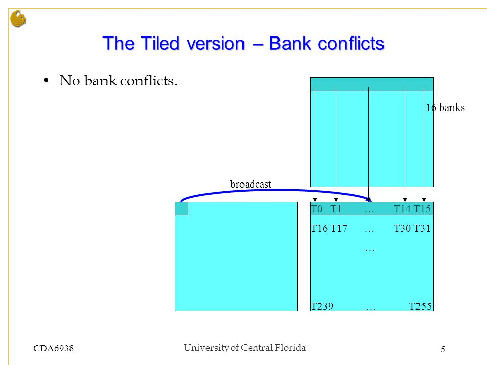 CDA6938University of Central Florida 5 The Tiled version – Bank conflicts No bank conflicts.