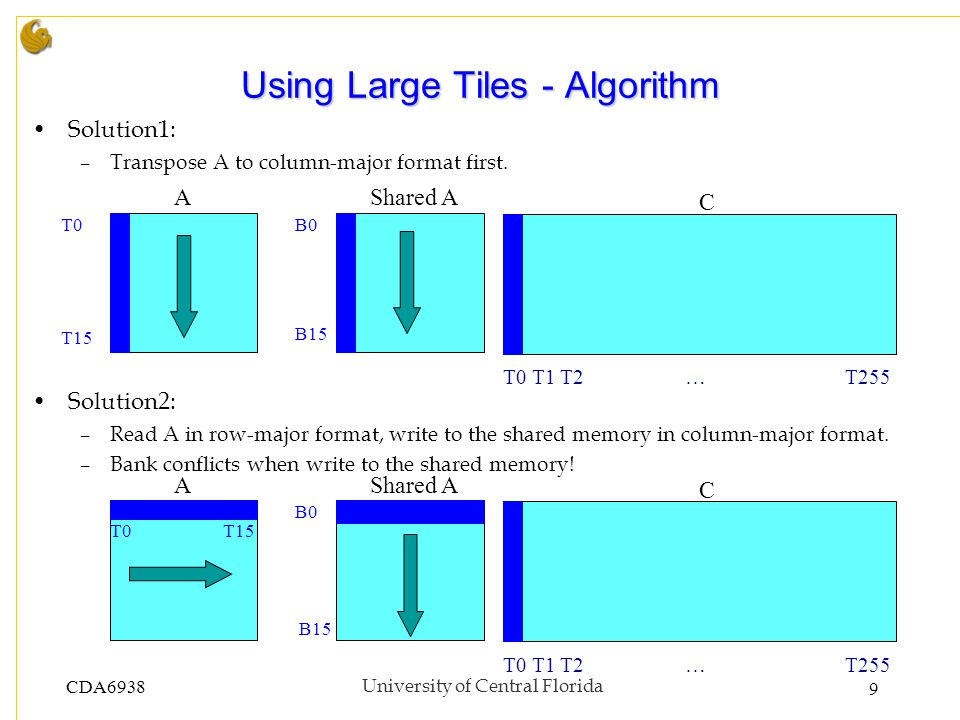 CDA6938University of Central Florida 9 Using Large Tiles - Algorithm Solution1: –Transpose A to column-major format first.