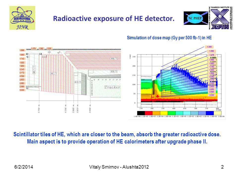 6/2/2014Vitaly Smirnov - Alushta20122 Radioactive exposure of HE detector.