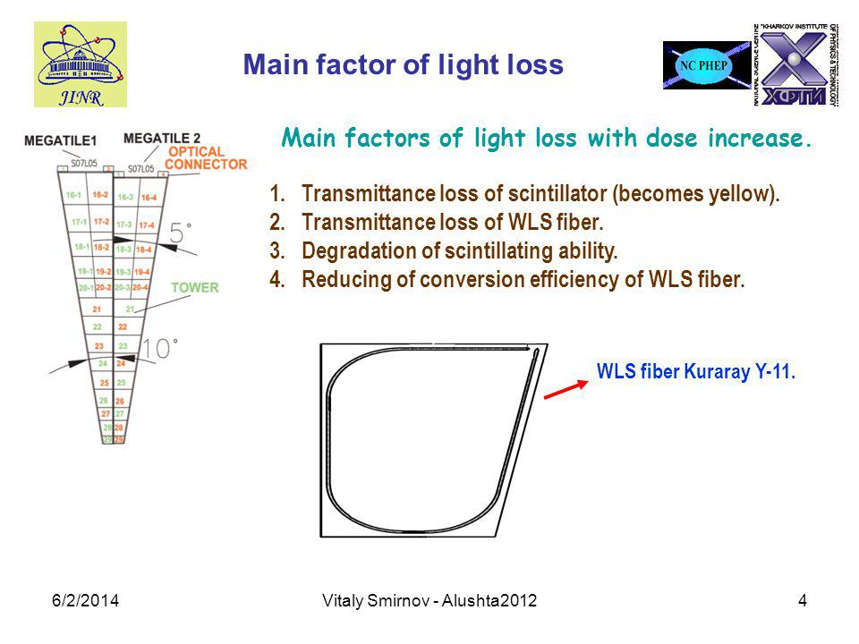 6/2/2014Vitaly Smirnov - Alushta20124 Main factor of light loss Main factors of light loss with dose increase.
