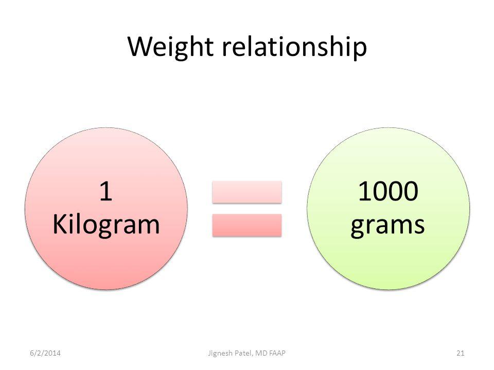 Weight relationship 1 Kilogram 1000 grams 6/2/201421Jignesh Patel, MD FAAP
