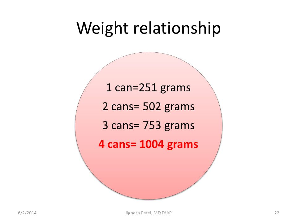 Weight relationship 1 can=251 grams 2 cans= 502 grams 3 cans= 753 grams 4 cans= 1004 grams 6/2/201422Jignesh Patel, MD FAAP