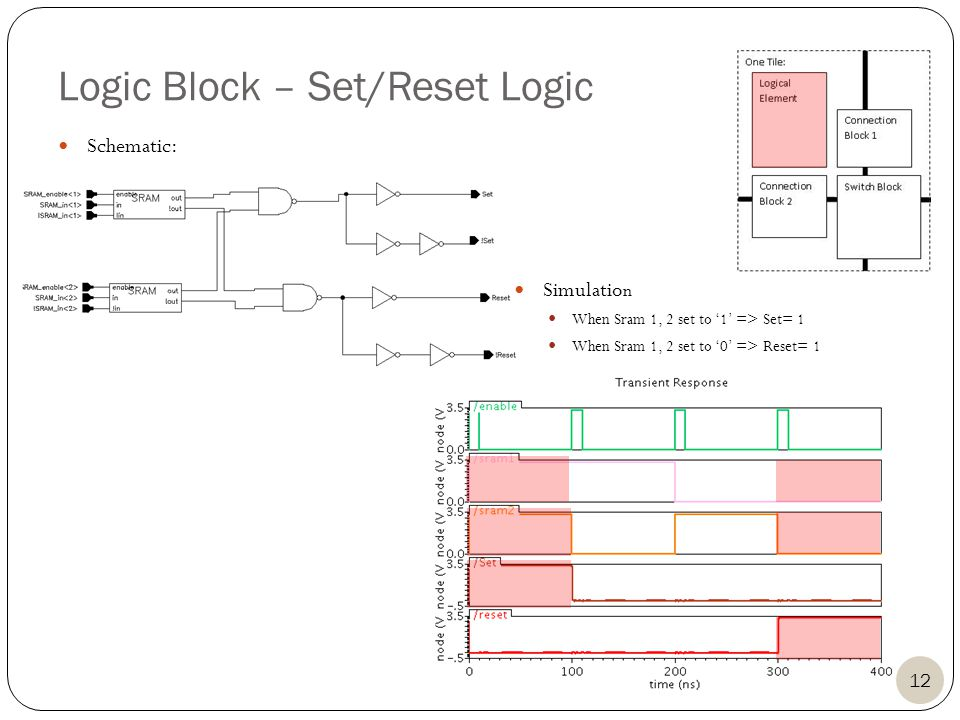 Logic Block – Set/Reset Logic Schematic: Simulatio n When Sram 1, 2 set to 1 => Set= 1 When Sram 1, 2 set to 0 => Reset= 1 12