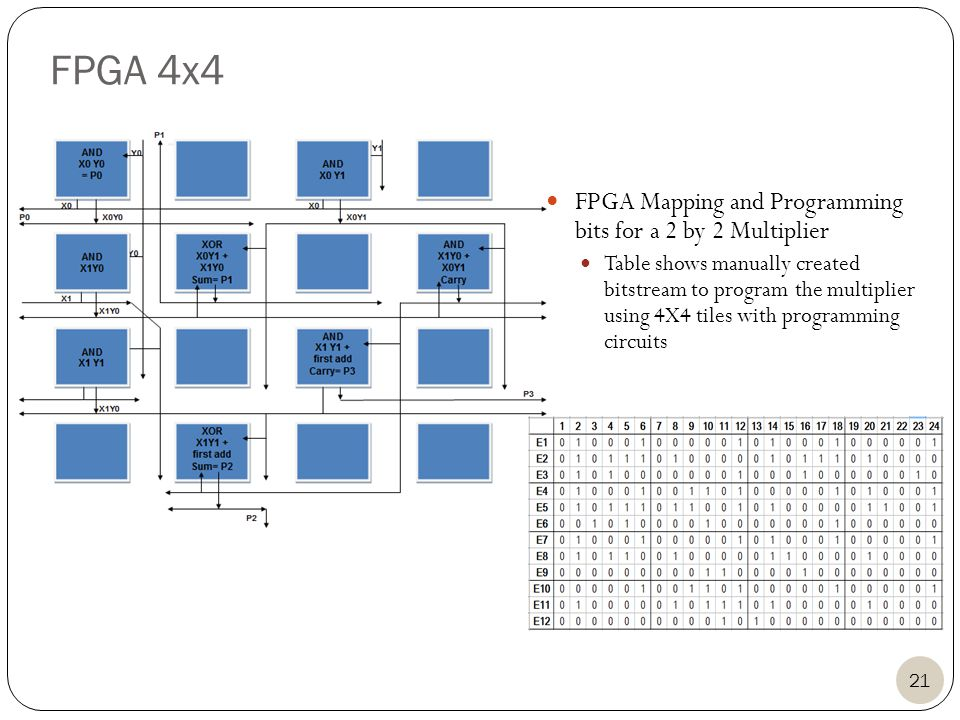 FPGA Mapping and Programming bits for a 2 by 2 Multiplier Table shows manually created bitstream to program the multiplier using 4X4 tiles with programming circuits 21 FPGA 4x4