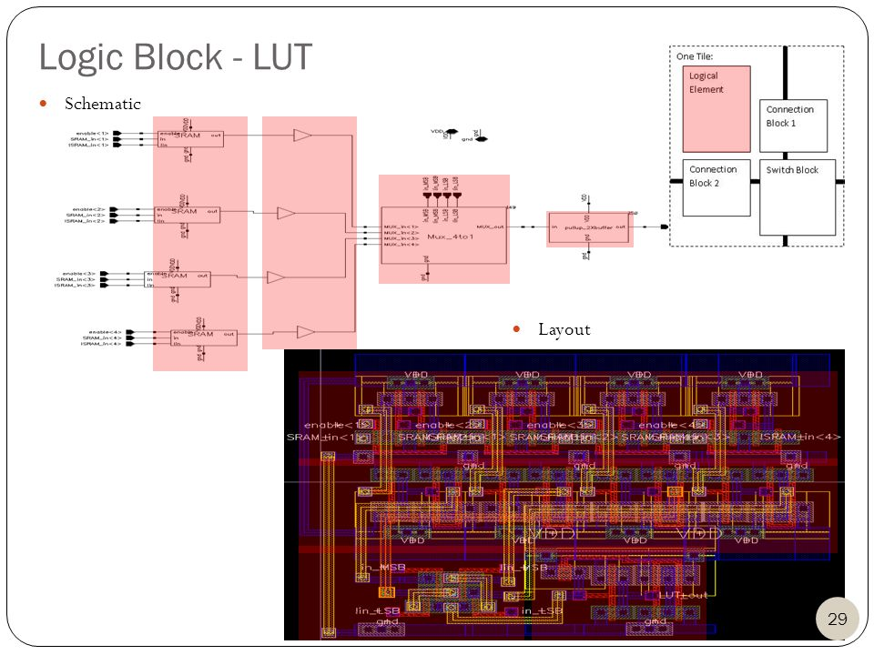 Logic Block - LUT Layout 29 Schematic Layout
