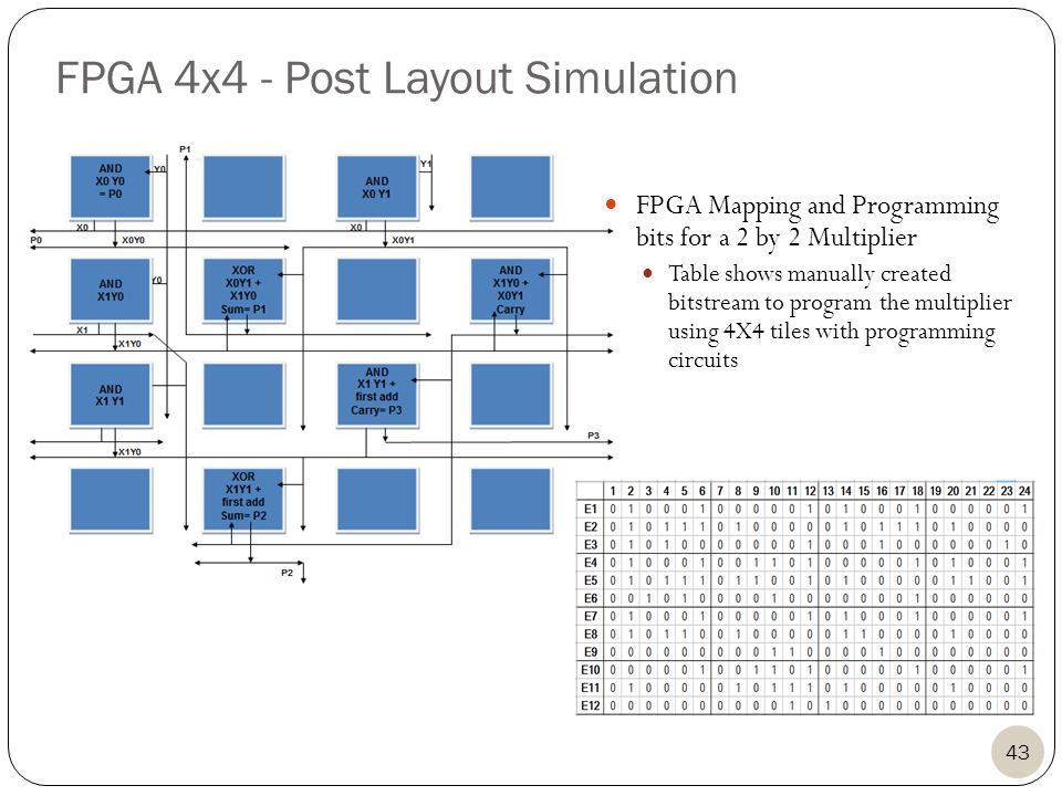 43 FPGA Mapping and Programming bits for a 2 by 2 Multiplier Table shows manually created bitstream to program the multiplier using 4X4 tiles with programming circuits FPGA 4x4 - Post Layout Simulation
