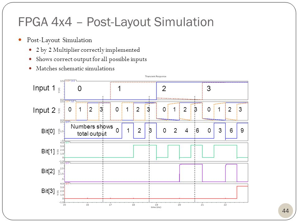 FPGA 4x4 – Post-Layout Simulation 0123 0123012301230123 012302460369 Input 1 Input 2 44 Bit[3] Bit[2] Bit[1] Bit[0] Numbers shows total output Post-Layout Simulation 2 by 2 Multiplier correctly implemented Shows correct output for all possible inputs Matches schematic simulations