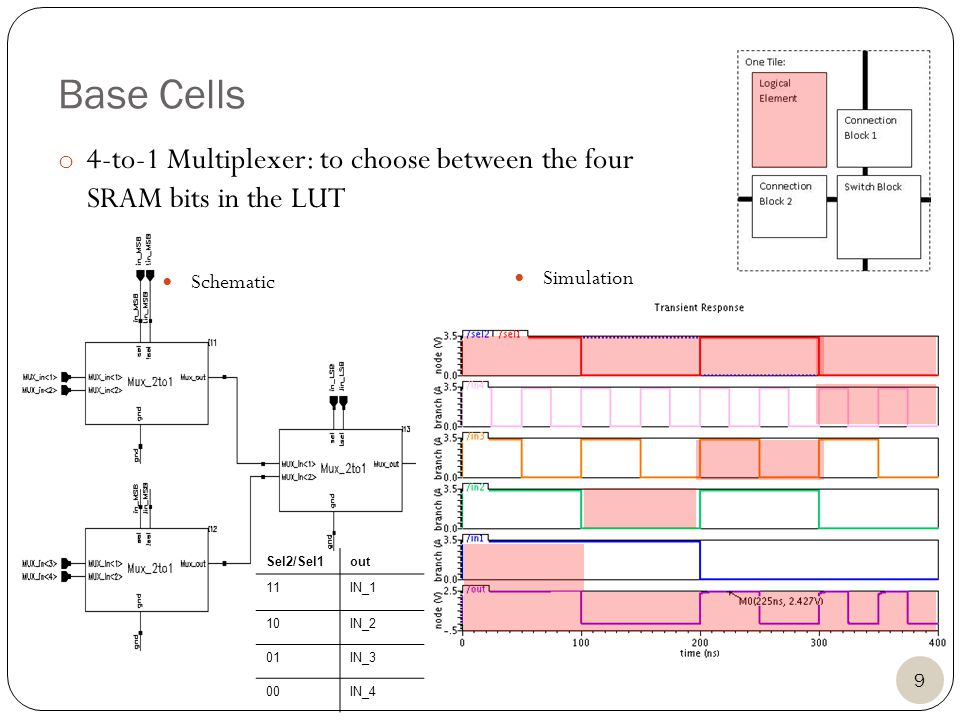 Base Cells Schematic Simulation Sel2/Sel1out 11IN_1 10IN_2 01IN_3 00IN_4 o 4-to-1 Multiplexer: to choose between the four SRAM bits in the LUT 9