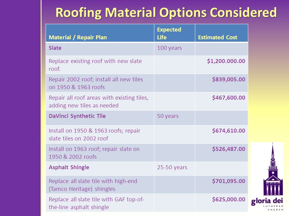 Roofing Material Options Considered Material / Repair Plan Expected LifeEstimated Cost Slate100 years Replace existing roof with new slate roof.