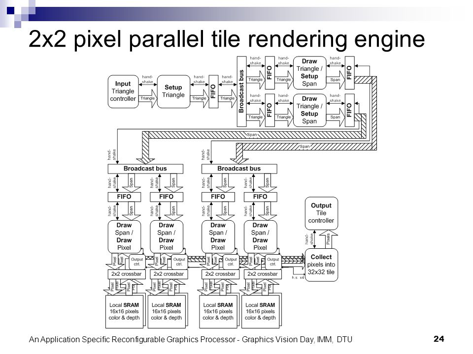 An Application Specific Reconfigurable Graphics Processor - Graphics Vision Day, IMM, DTU24 2x2 pixel parallel tile rendering engine