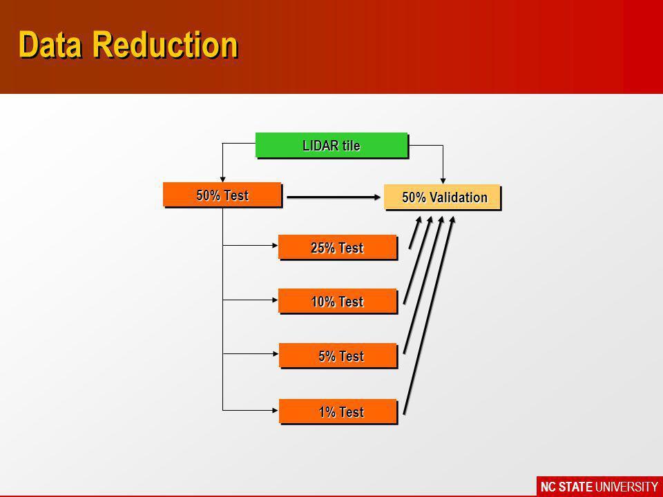 NC STATE UNIVERSITY Data Reduction LIDAR tile 50% Test 50% Validation 25% Test 10% Test 5% Test 5% Test 1% Test 1% Test