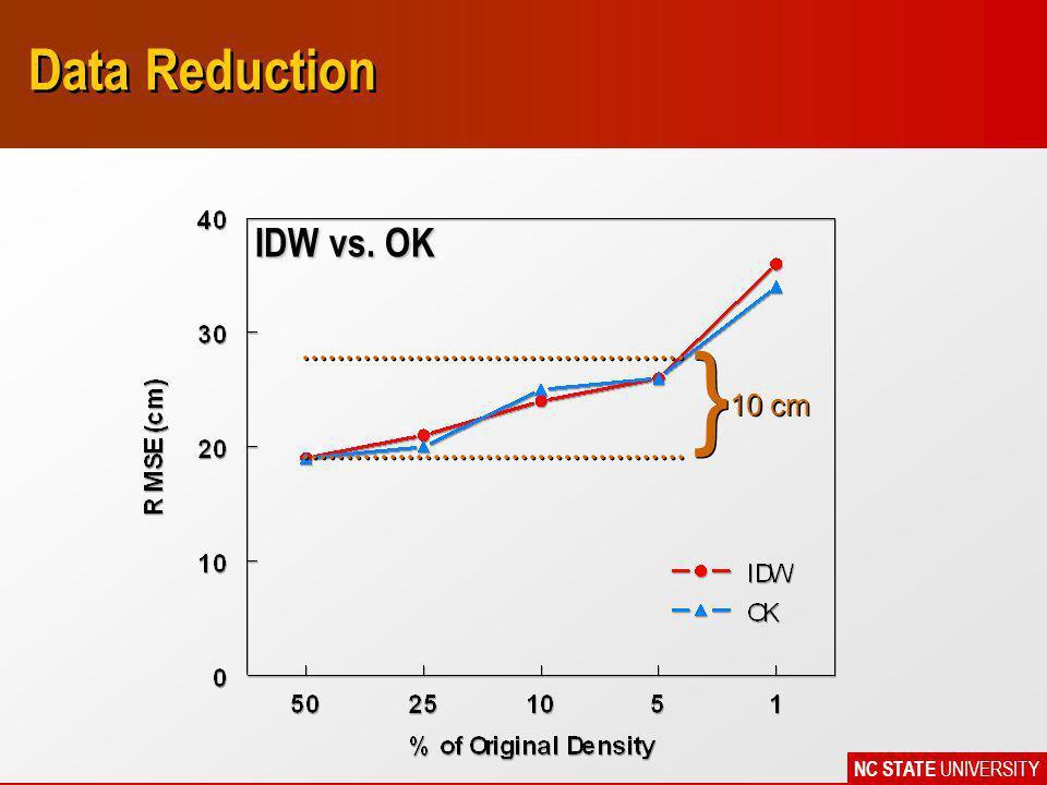 NC STATE UNIVERSITY Data Reduction } } 10 cm IDW vs. OK
