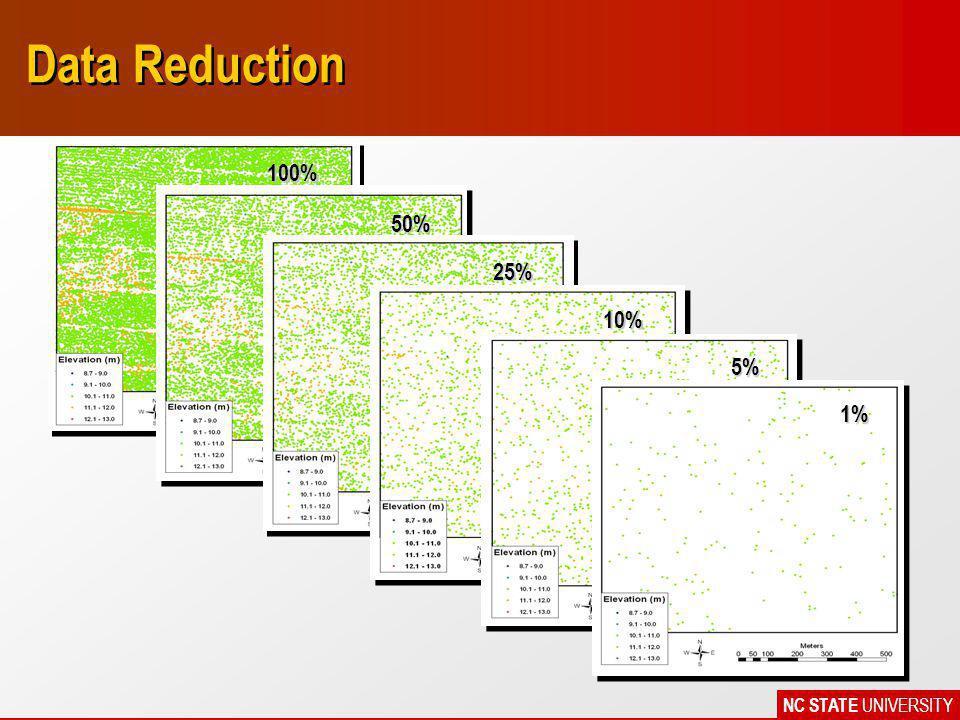 NC STATE UNIVERSITY Data Reduction 100% 50% 25% 10% 5% 1%