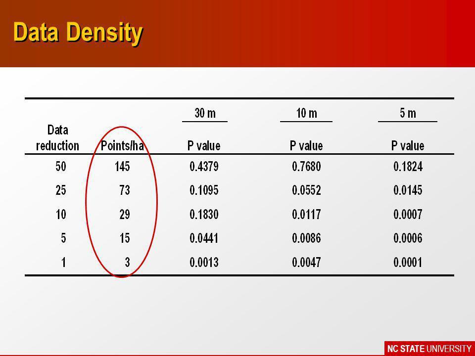 NC STATE UNIVERSITY Data Density